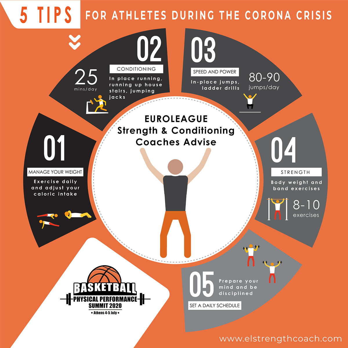 Basketball Physical Performance Summit - Tips Athletes - Corona virus