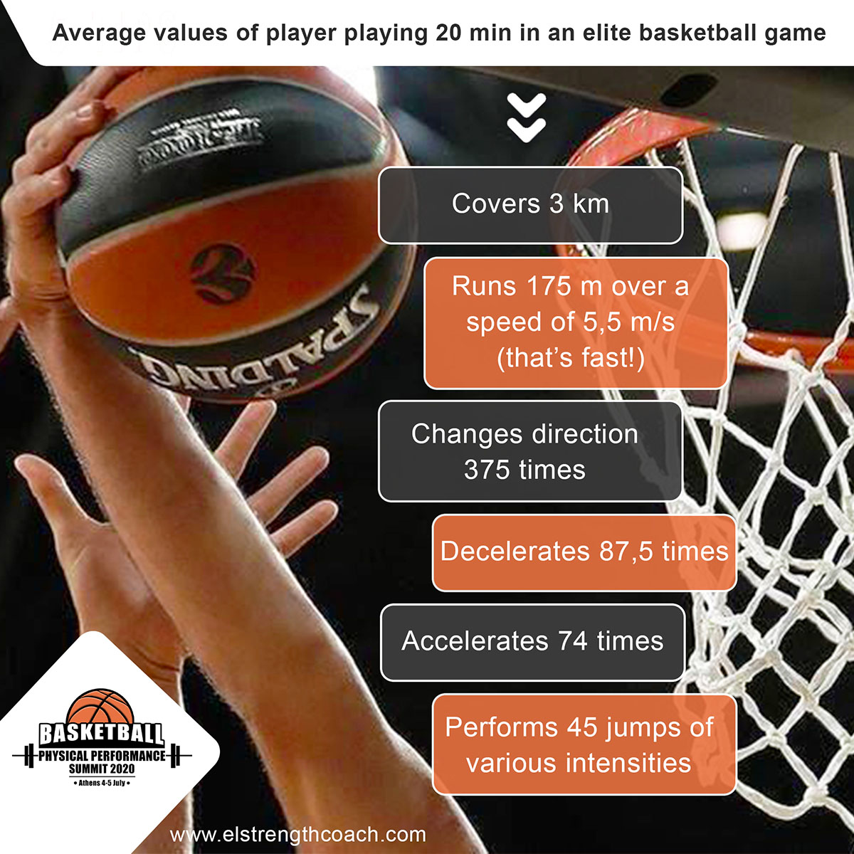 Average values of player playing 20 min in an elite basketball game